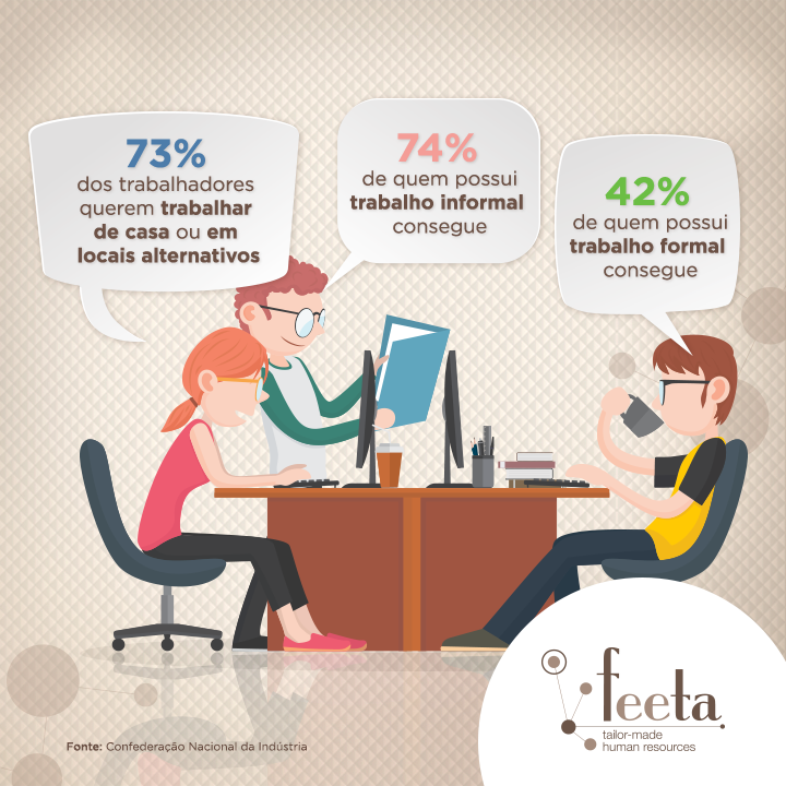 Brasileiros desejam flexibilidade na rotina de trabalho